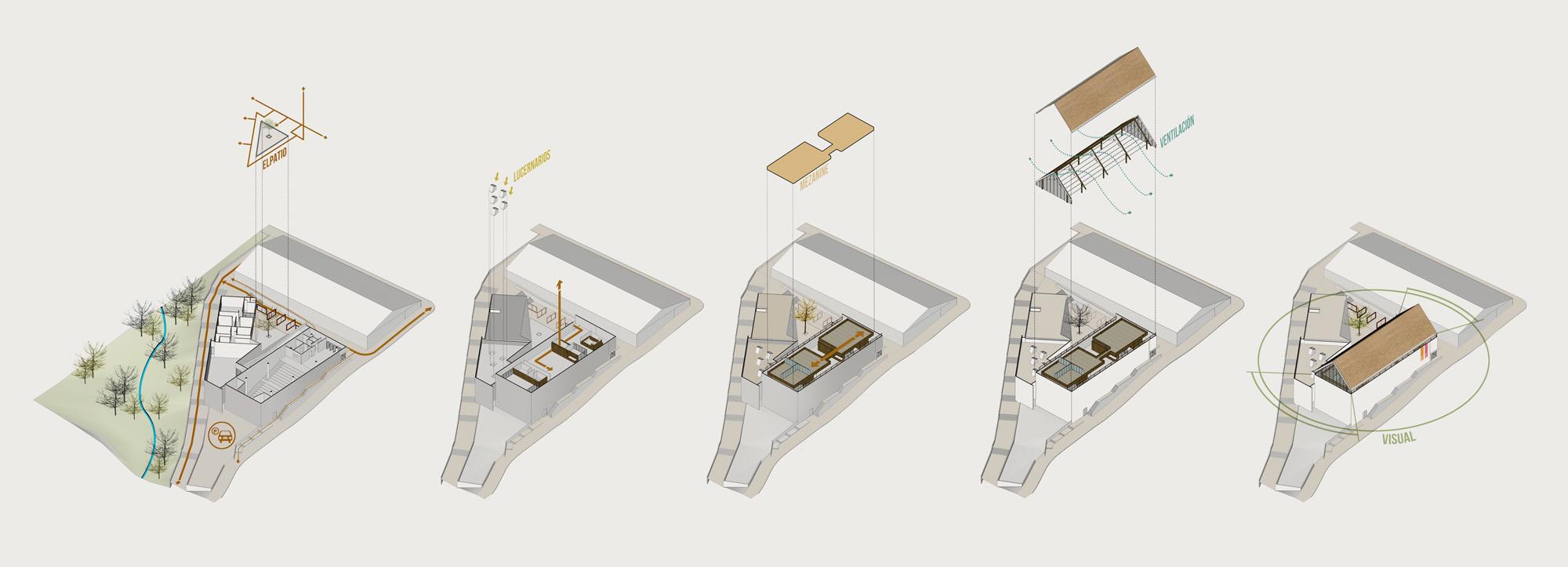 Proyectos de diseño y arquitectura